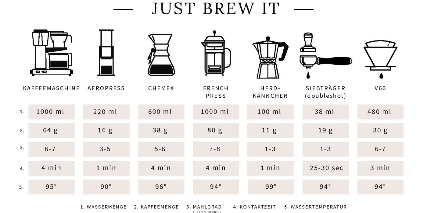 specialty-coffee-brewing-guide
